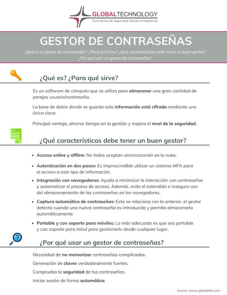 Gestion de contraseñas Global Technology