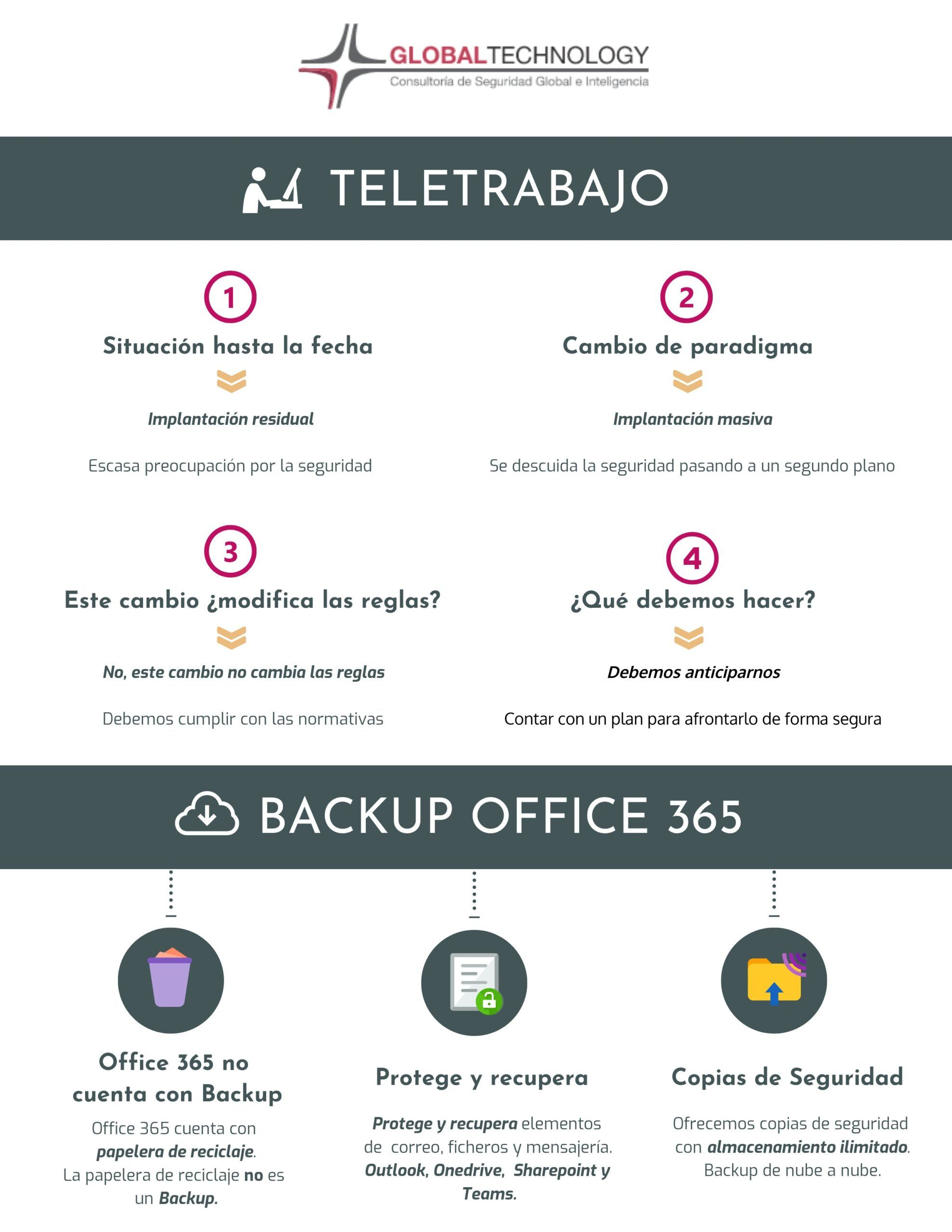 Seguridad en el teletrabajo Global Technology